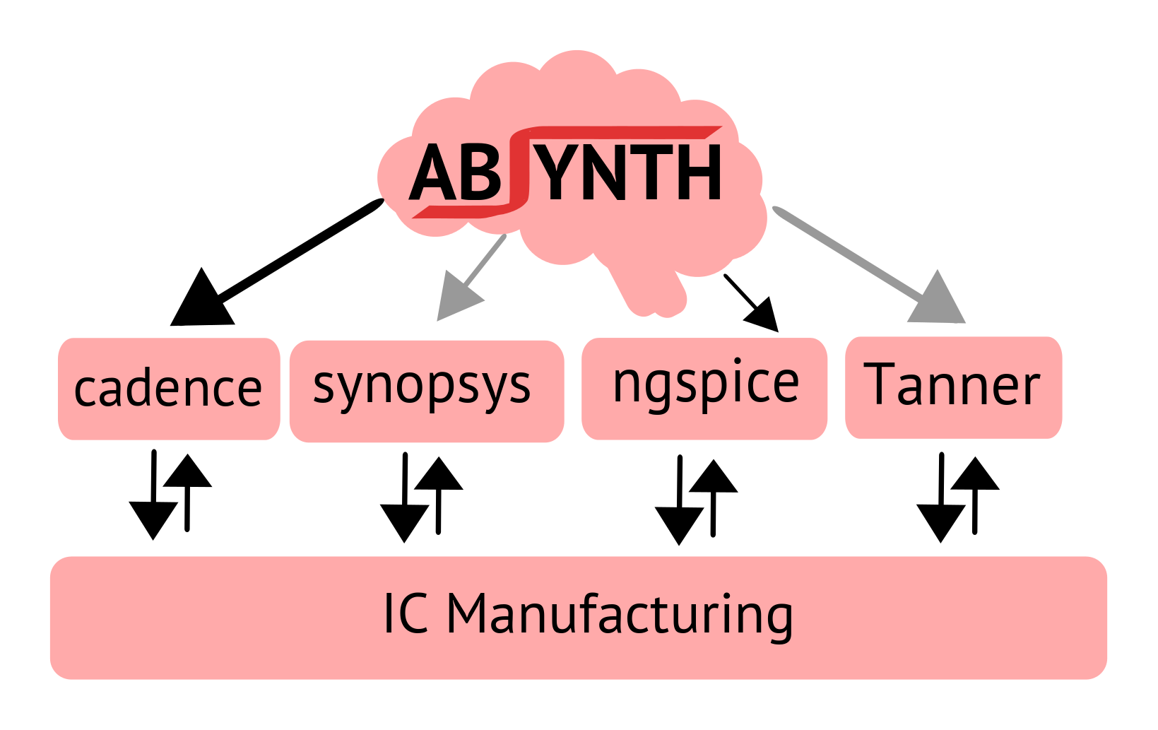 Institute Of Integrated Sensory Systems Absynth Analog Circuit Electronics And Automations Working With The Comparator Goal This Work Is To Provide As An Add On Tool Which Works Various Commercial Open Source Tools Providing Intelligence Better